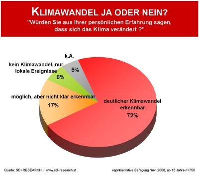 http://www.sdi-research.at/tl_files/pics/hintergrund/klimawandel-1-400.jpg