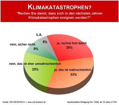 Klimawandel Verursacher