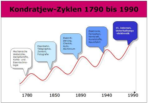 Kondratjew-Zyklus, Kondratieff-Zyklus- Definition und Erklärung