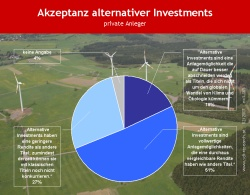 Alternativinvestments